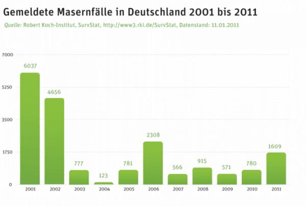 masern-faelle-deutschland