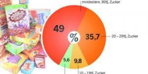 Kinder-Cerealien meist zu süß