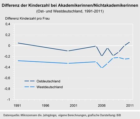 Differenz Kinderzahl bei Akademikerinnen/Nichtakademikerinnen