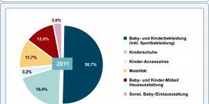 Babys- und Kinderausstattung 2011