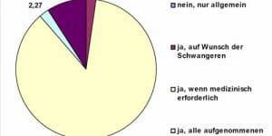 Umfrage in Geburtskliniken in NRW (© VZ NRW)