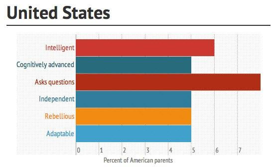 Unterschiedliche Wahrnehmung der eigenen Kinder bei Eltern in den USA und Europa
