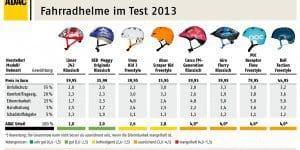 ADAC Helmtest