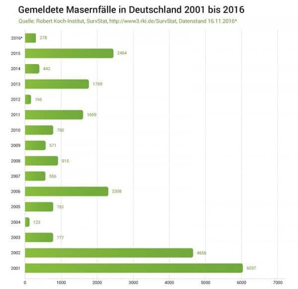 Masernfaelle_Deutschlandweit