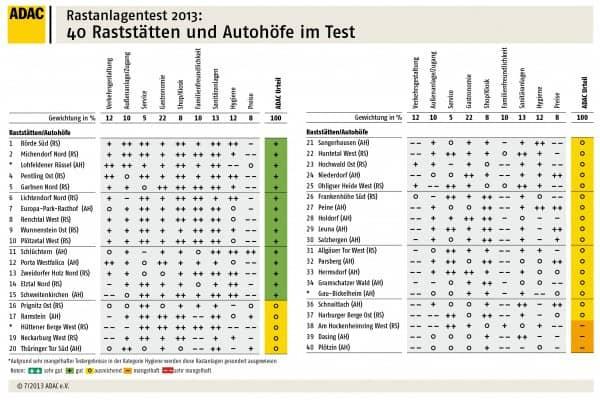 ADAC-Test Raststätten und Autohöfe