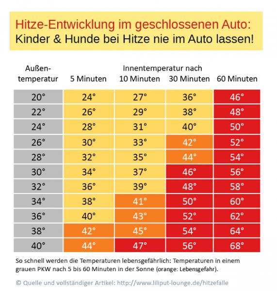 Hitzeentwicklung im geschlossenen PKW nach Studie von A. Grundstein (CC BY 3.0 DE: liliput-lounge.de - zur freie Verwendung mit Quellenangabe)
