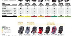 ADAC Infogramm Kindersitz-Test 2013 Teil 2