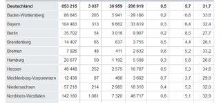 Statistik zu Krankenhausentbindungen 2012 in Deutschland (© Destatis)