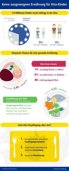 Die wichtigsten Informationen zum Essen in der Kita © Bertelmann Stiftung