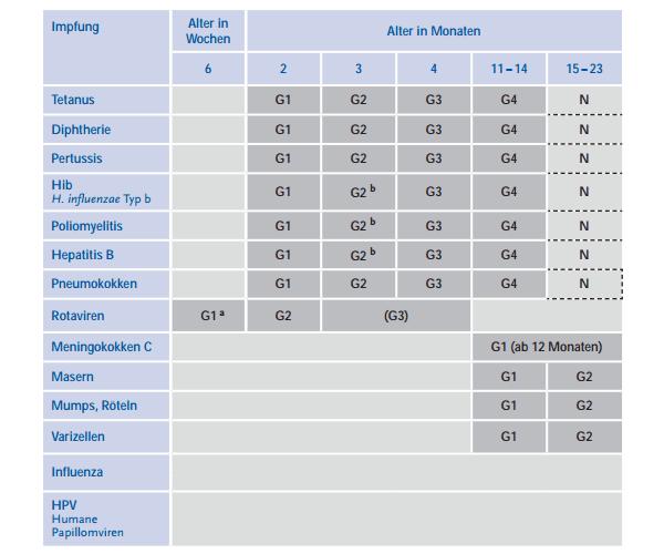 STIKO Impfkalender 2014 (Standardimpfungen) für Babys und Kleinkinder (Quelle: Rober-Koch-Institut, rki.de)