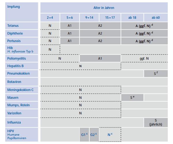 STIKO Impfkalender 2014 (Standardimpfungen) für Kinder, Jugendliche und Erwachsene (Quelle: Rober-Koch-Institut, rki.de)
