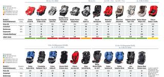 Ergebnisse: Kindersitze im Test 2015 Stiftung-Warentest und ADAC (© ADAC)