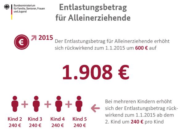 Entlastungsbetrag für Alleinerziehende - Änderungen ab 1. Juli 2015