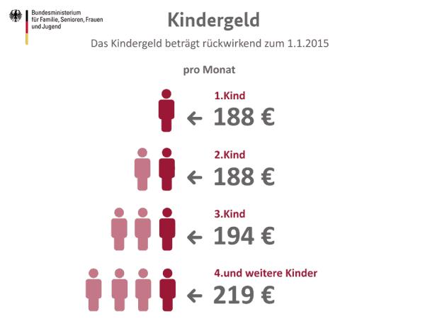 Kindergeld - Änderungen ab 1. Juli 2015