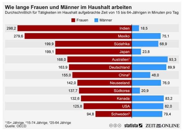 Im internationalen Vergleich packen deutsche Männer durchaus an (c) Statista