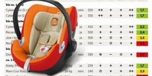 Kindersitze im Test 2016 (Quelle: ADAC 2016)