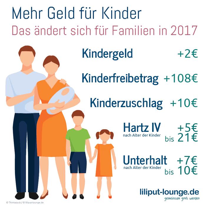 Änderungen in 2017 bei Kindergeld, Kinderzuschlag, Freibetrag, Hartz IV und Unterhalt im Überblick (© liliput-lounge.de)