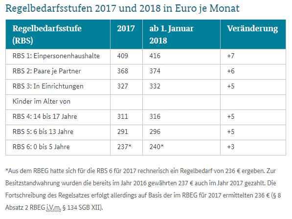 (Tabelle: Bundesministerium für Arbeit und Soziales - Höhere Regelbedarfe in der Grundsicherung und Sozialhilfe ab 2018)