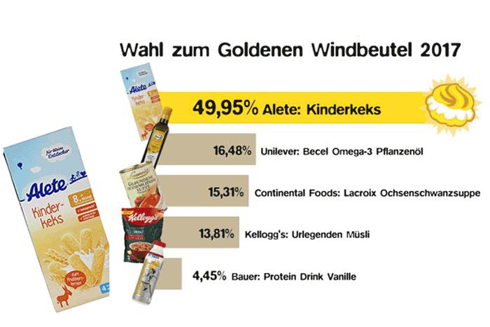 Goldener Windbeutel 2017: Alete erhält Negativpreis für dreisteste Werbelüge (Grafik: foodwatch)
